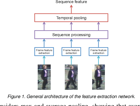 Figure 1 for Recurrent Neural Networks for Person Re-identification Revisited