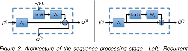 Figure 3 for Recurrent Neural Networks for Person Re-identification Revisited