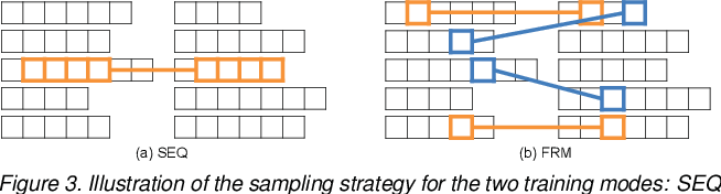 Figure 4 for Recurrent Neural Networks for Person Re-identification Revisited