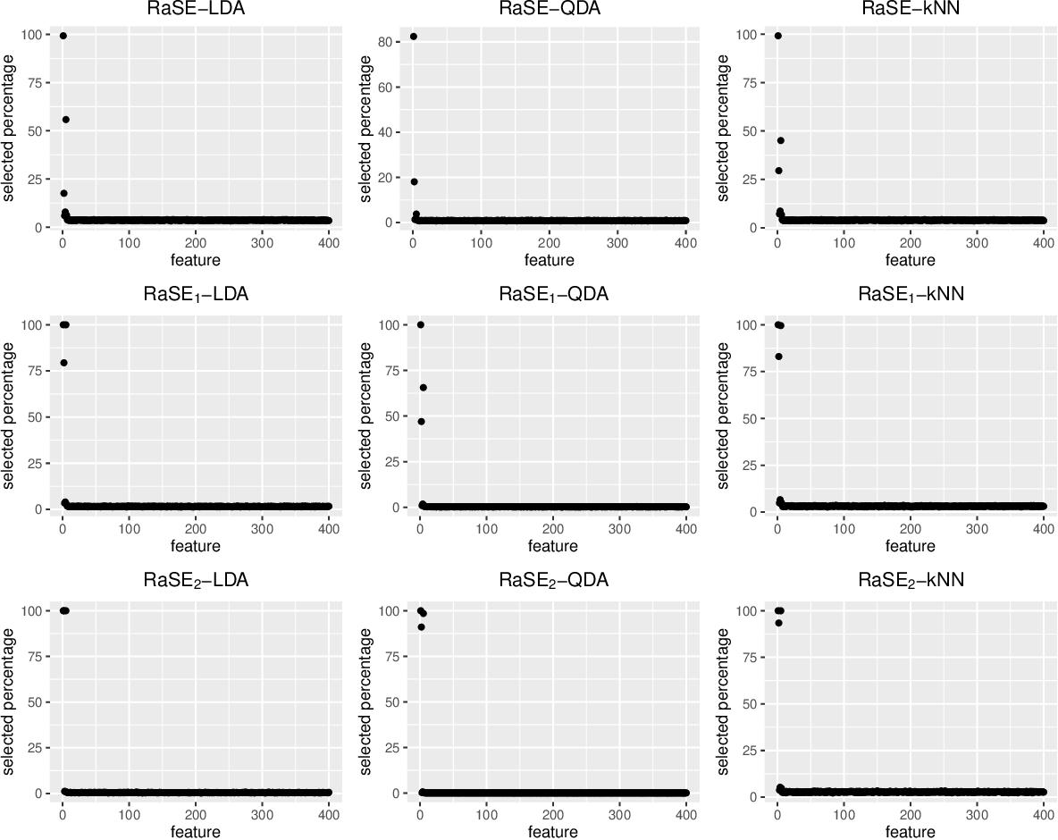 Figure 3 for RaSE: Random Subspace Ensemble Classification