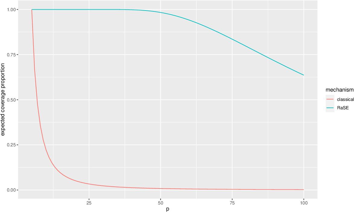 Figure 1 for RaSE: Random Subspace Ensemble Classification