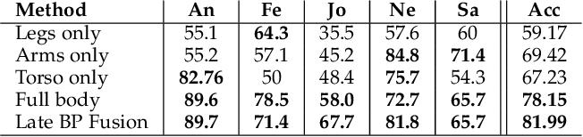 Figure 2 for A Novel Geometric Framework on Gram Matrix Trajectories for Human Behavior Understanding