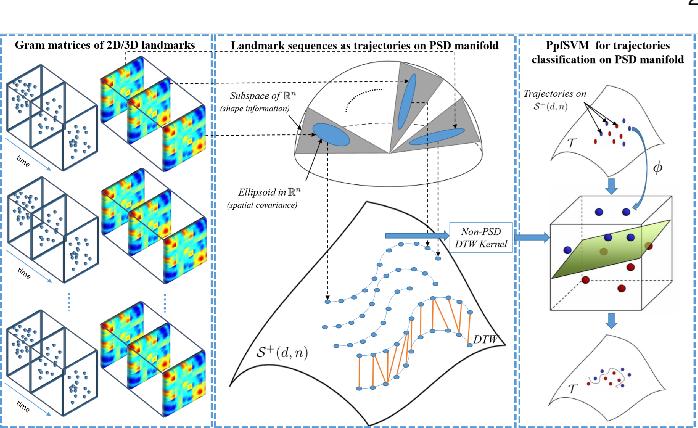 Figure 1 for A Novel Geometric Framework on Gram Matrix Trajectories for Human Behavior Understanding