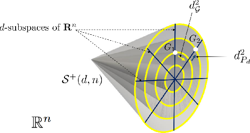 Figure 3 for A Novel Geometric Framework on Gram Matrix Trajectories for Human Behavior Understanding