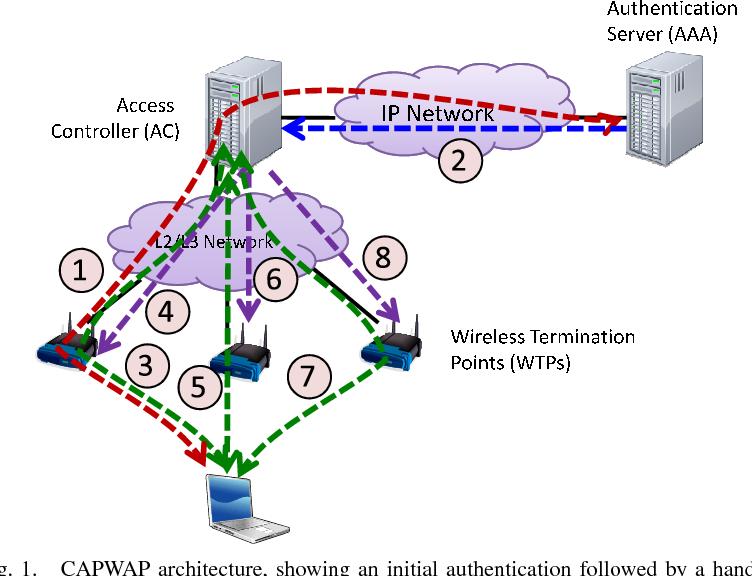 Secure handover in enterprise WLANs: capwap, hokey, and IEEE