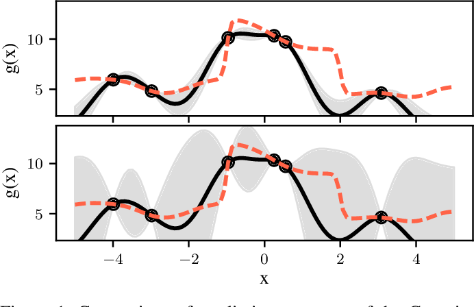 Figure 1 for Student-t Process Quadratures for Filtering of Non-Linear Systems with Heavy-Tailed Noise