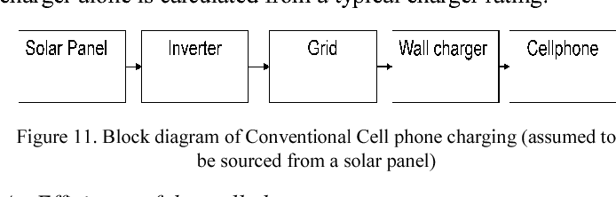 Figure 11 from Modified photovoltaic battery charging system