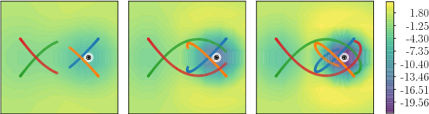 Figure 1 for Identifying Sources and Sinks in the Presence of Multiple Agents with Gaussian Process Vector Calculus