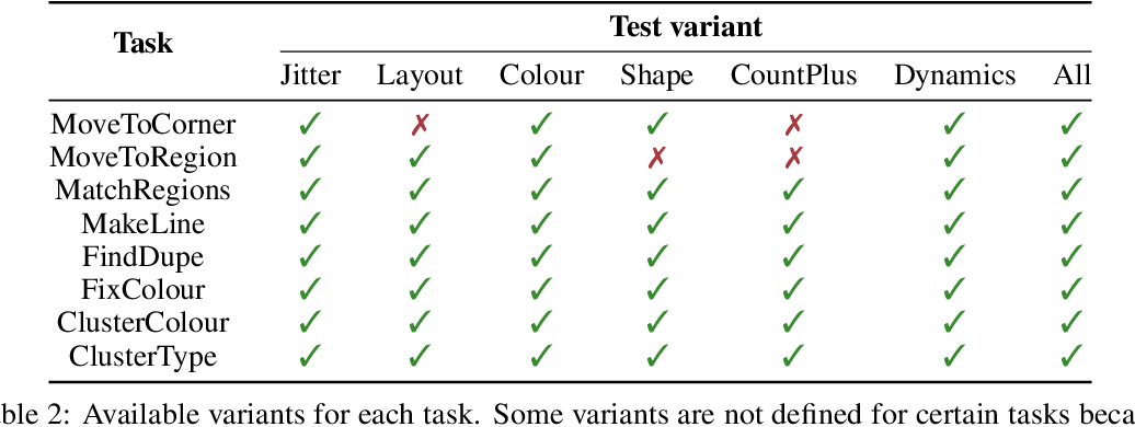 Figure 4 for The MAGICAL Benchmark for Robust Imitation