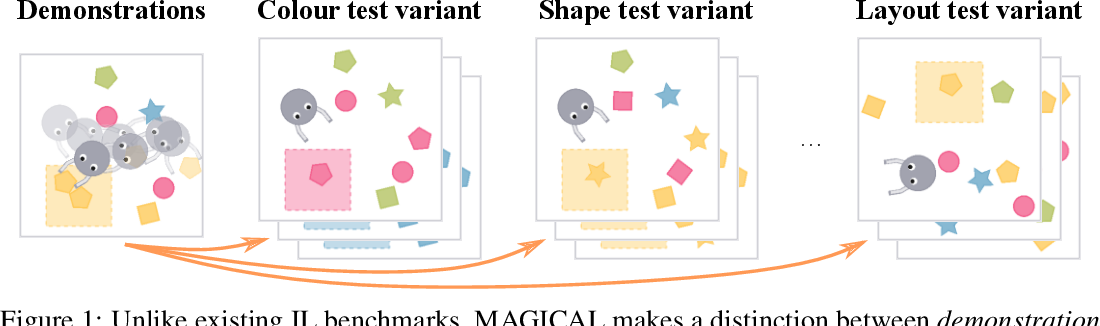 Figure 1 for The MAGICAL Benchmark for Robust Imitation