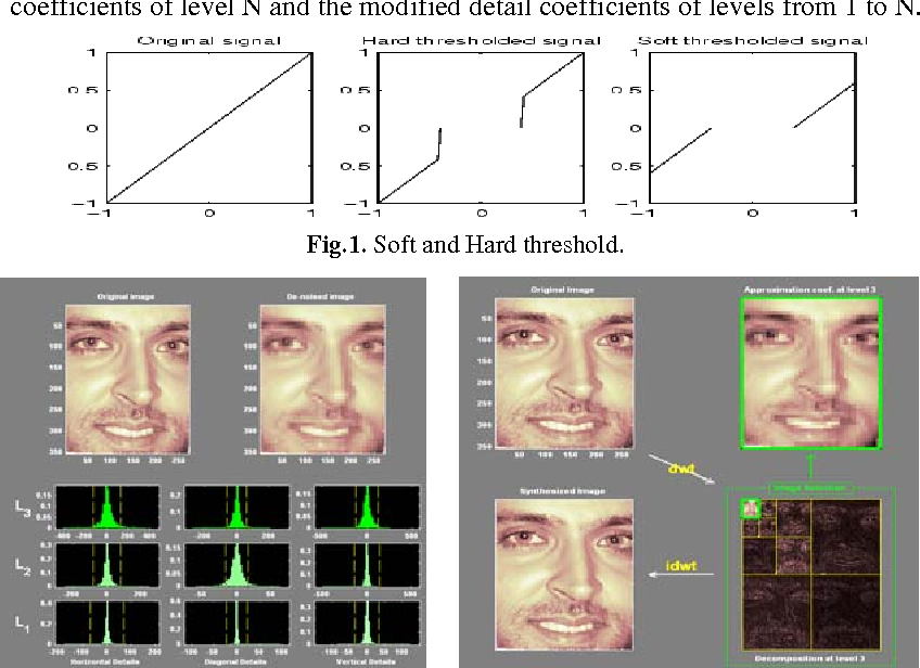 Figure 1 for Rotation Invariant Face Detection Using Wavelet, PCA and Radial Basis Function Networks