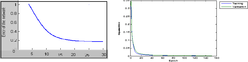 Figure 2 for Rotation Invariant Face Detection Using Wavelet, PCA and Radial Basis Function Networks