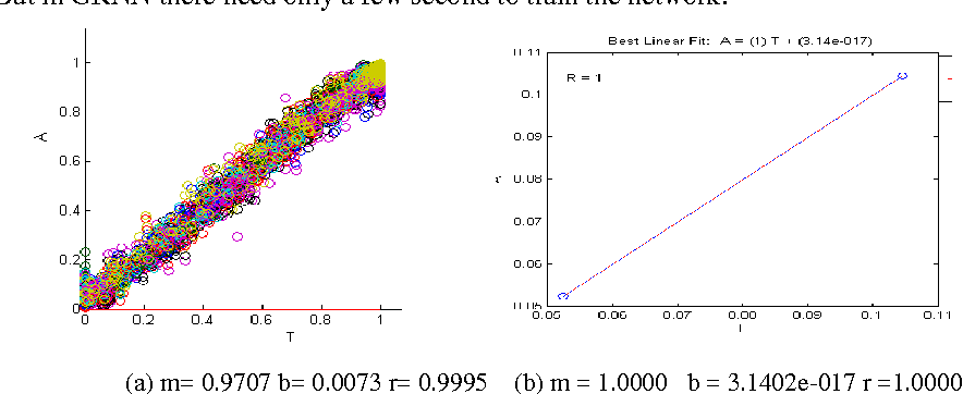 Figure 3 for Rotation Invariant Face Detection Using Wavelet, PCA and Radial Basis Function Networks