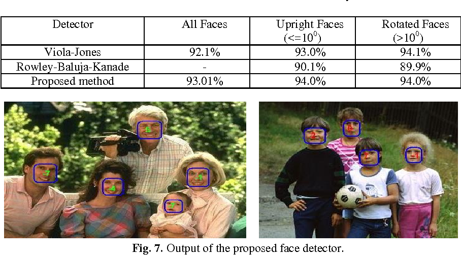 Figure 4 for Rotation Invariant Face Detection Using Wavelet, PCA and Radial Basis Function Networks