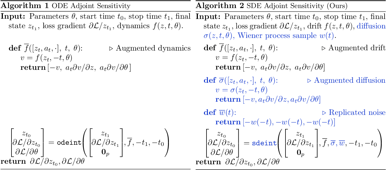 Figure 2 for Scalable Gradients for Stochastic Differential Equations