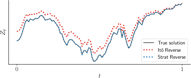 Figure 3 for Scalable Gradients for Stochastic Differential Equations