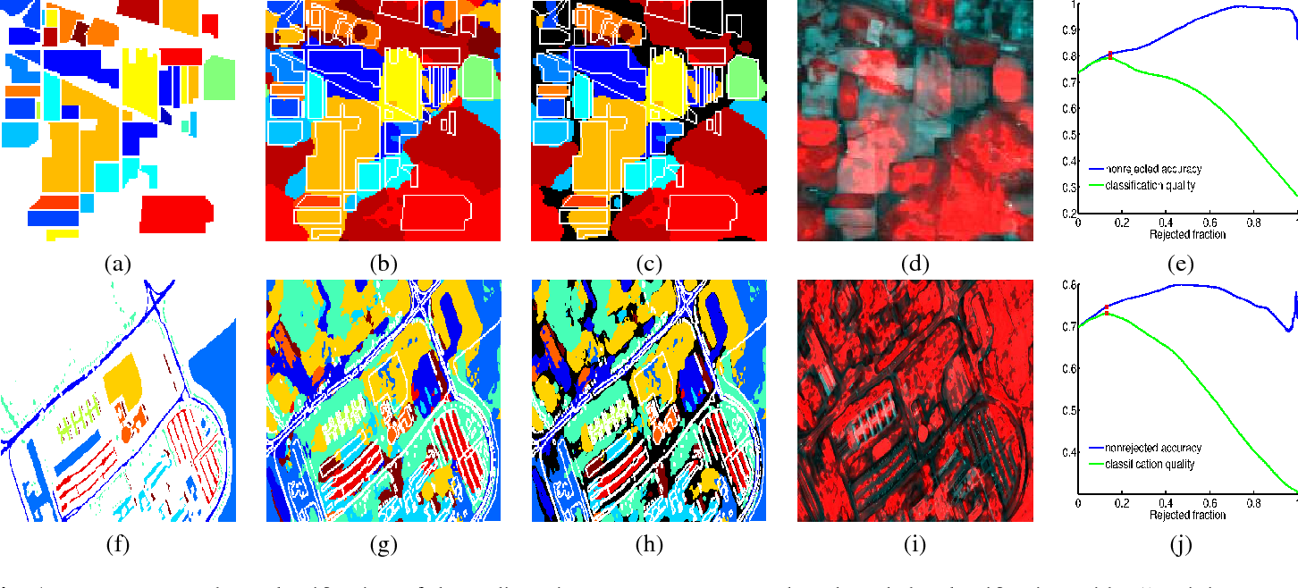 Figure 2 for Robust hyperspectral image classification with rejection fields