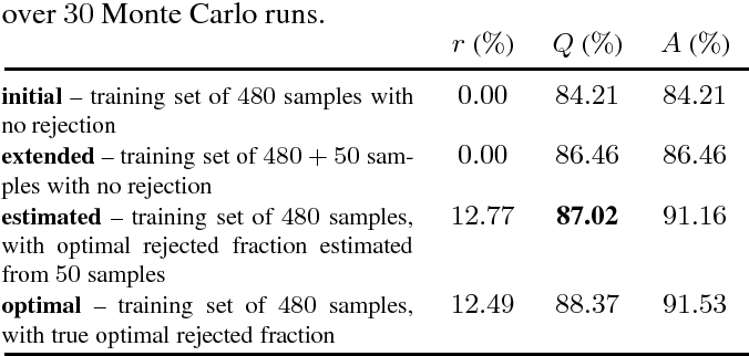 Figure 3 for Robust hyperspectral image classification with rejection fields