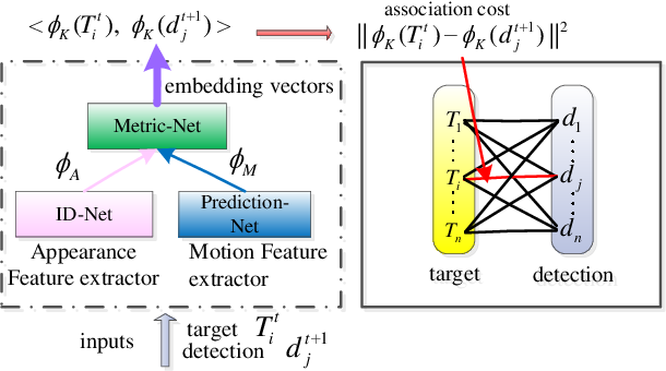 Figure 1 for Multiple Target Tracking by Learning Feature Representation and Distance Metric Jointly