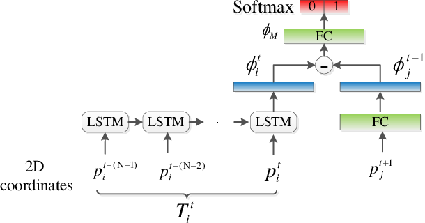 Figure 3 for Multiple Target Tracking by Learning Feature Representation and Distance Metric Jointly