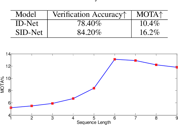 Figure 2 for Multiple Target Tracking by Learning Feature Representation and Distance Metric Jointly