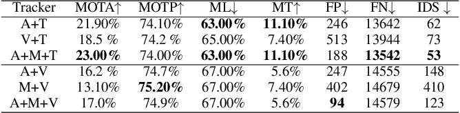 Figure 4 for Multiple Target Tracking by Learning Feature Representation and Distance Metric Jointly