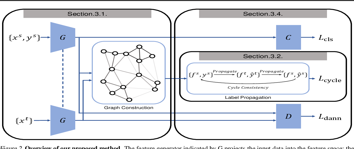 Figure 3 for Learning Condensed and Aligned Features for Unsupervised Domain Adaptation Using Label Propagation
