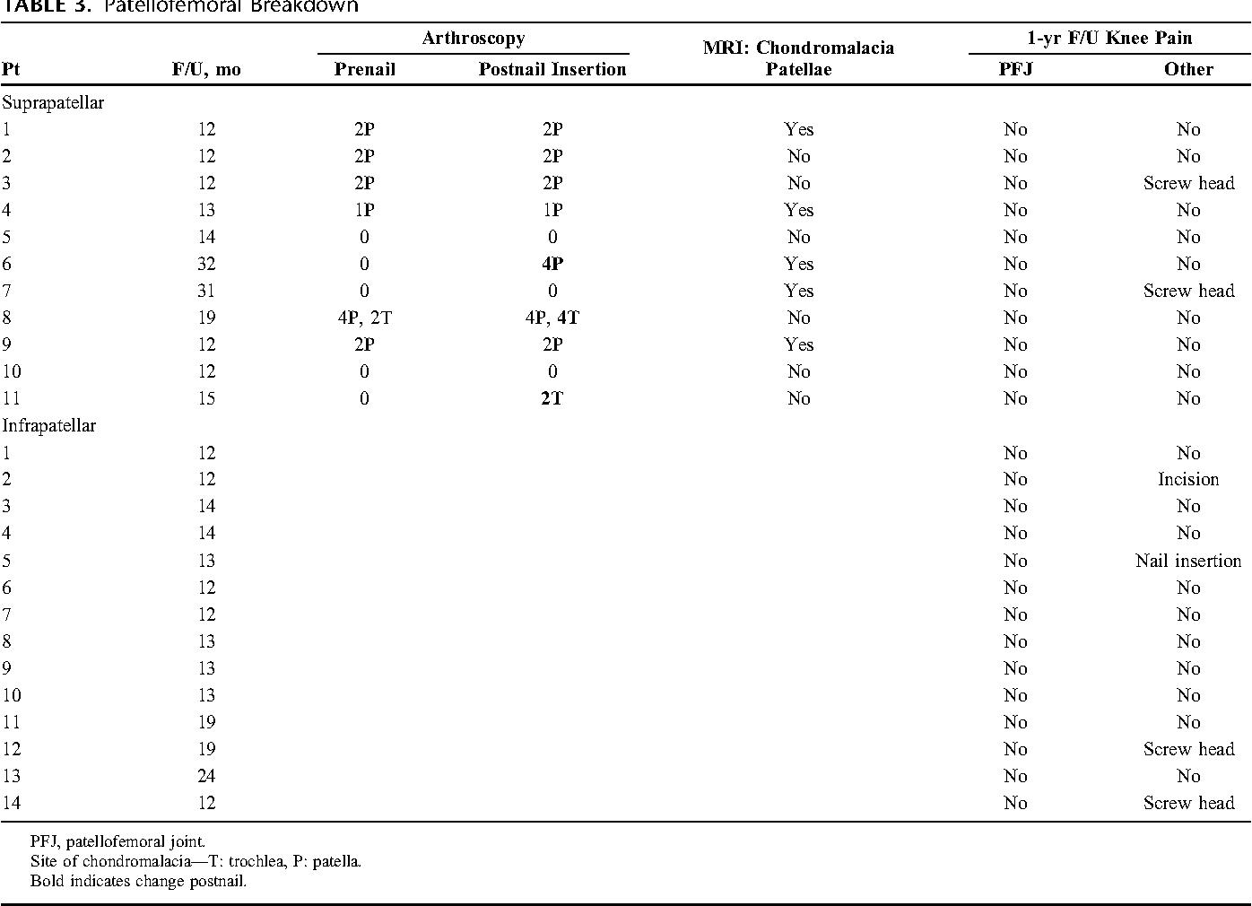 Bone structure of tibia - Semantic Scholar