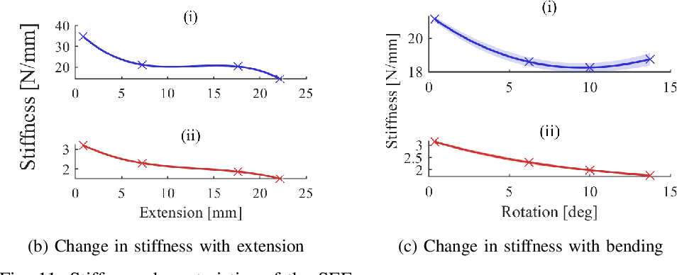 Figure 3 for Design and integration of a parallel, soft robotic end-effector for extracorporeal ultrasound