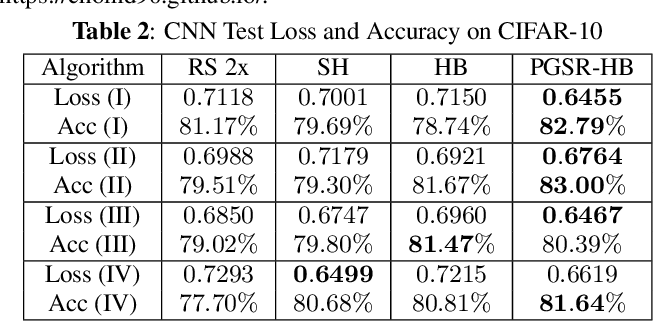 Figure 4 for Reducing The Search Space For Hyperparameter Optimization Using Group Sparsity