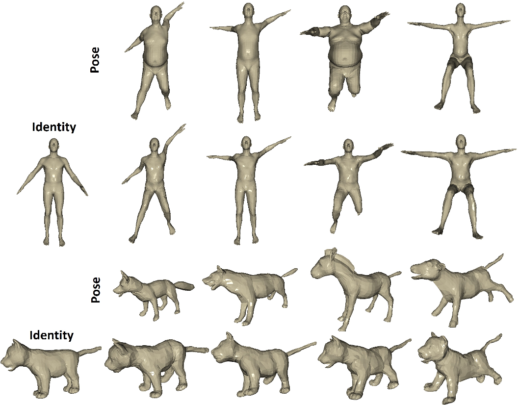 Figure 1 for 3D Pose Transfer with Correspondence Learning and Mesh Refinement