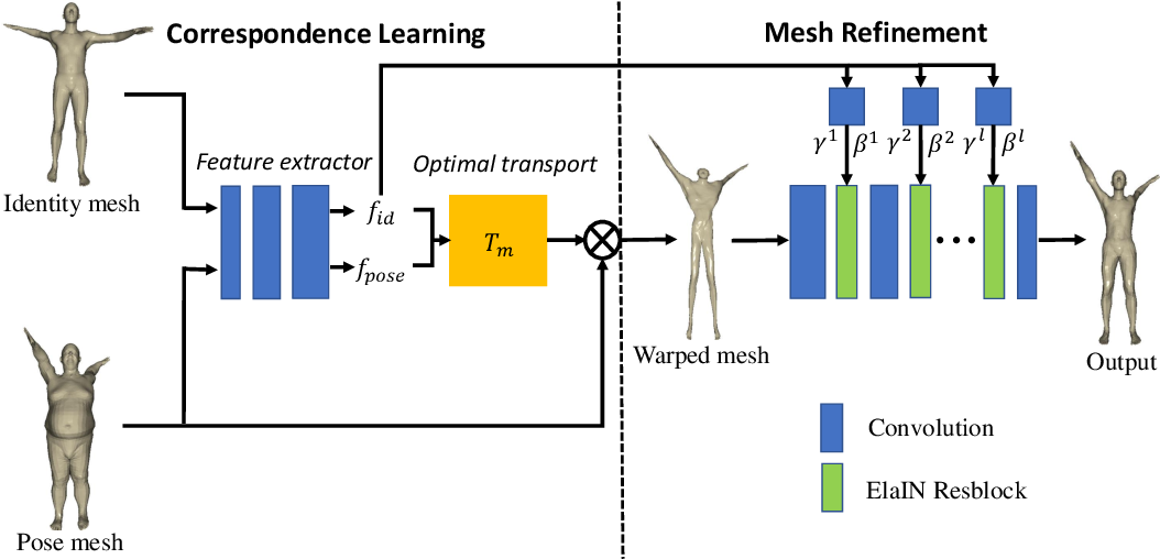 Figure 3 for 3D Pose Transfer with Correspondence Learning and Mesh Refinement