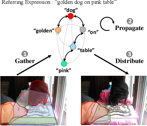 Figure 1 for Linguistic Structure Guided Context Modeling for Referring Image Segmentation