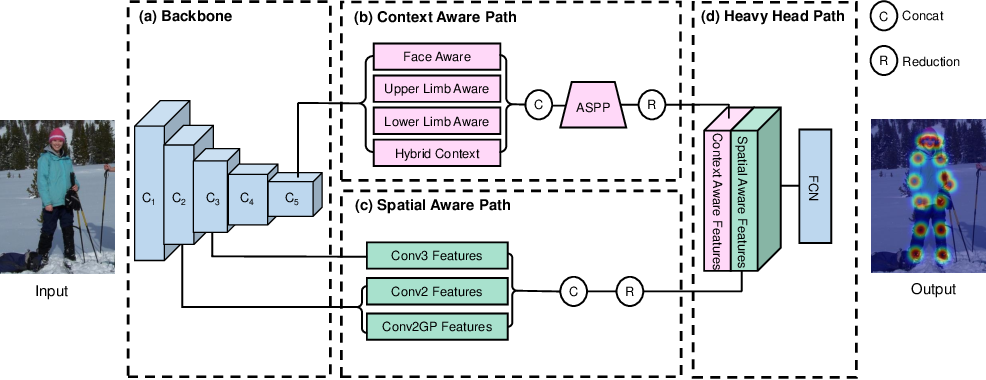 Figure 3 for A Context-and-Spatial Aware Network for Multi-Person Pose Estimation