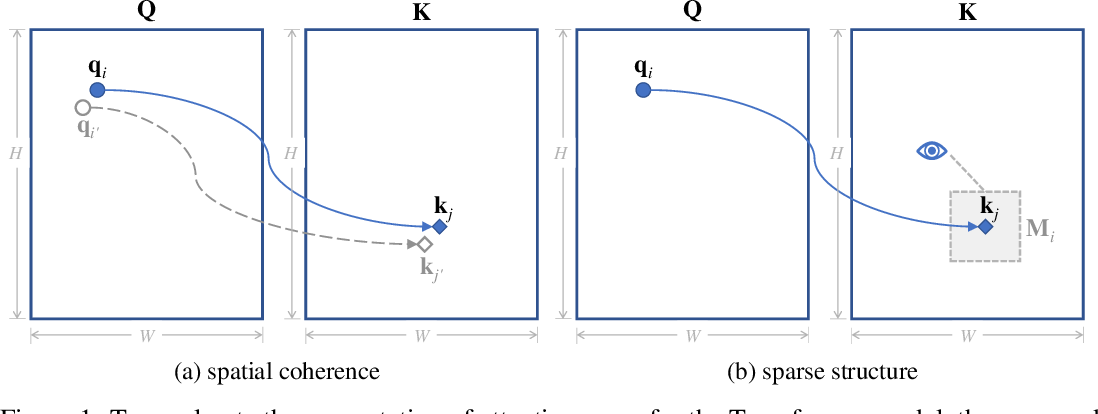 Figure 1 for SCRAM: Spatially Coherent Randomized Attention Maps