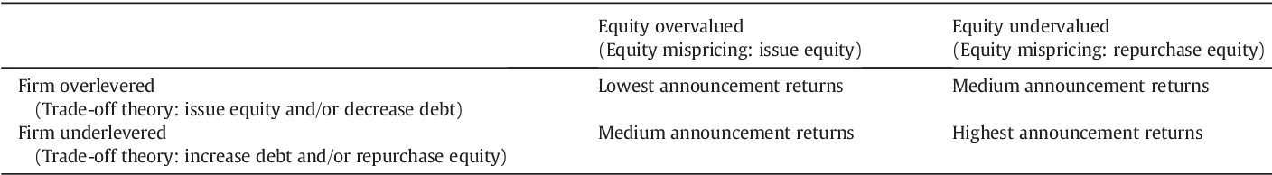 Table 2 From Author S Personal Copy Capital Structure Equity Mispricing And Stock Repurchases Semantic Scholar