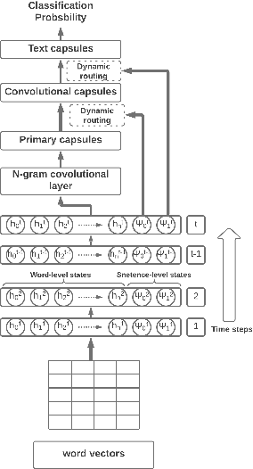 Figure 1 for Dual-State Capsule Networks for Text Classification