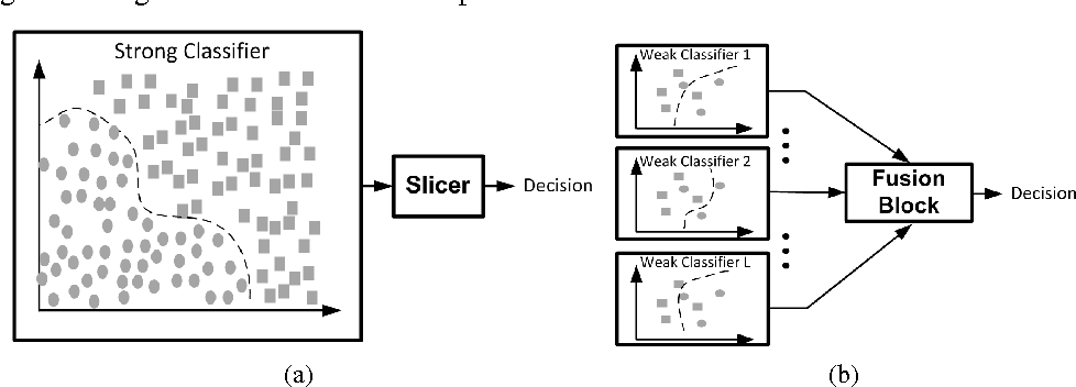 Figure 1 for Error-Resilient Machine Learning in Near Threshold Voltage via Classifier Ensemble