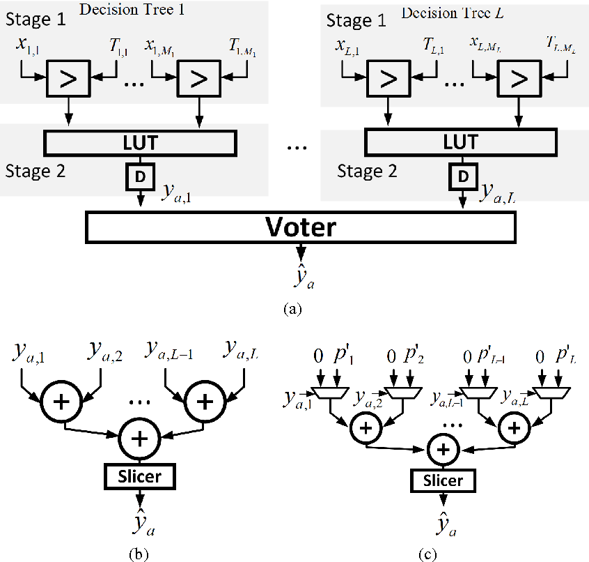 Figure 2 for Error-Resilient Machine Learning in Near Threshold Voltage via Classifier Ensemble