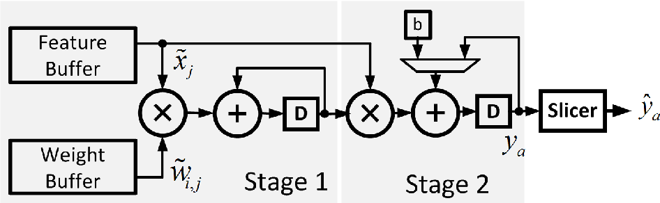 Figure 3 for Error-Resilient Machine Learning in Near Threshold Voltage via Classifier Ensemble