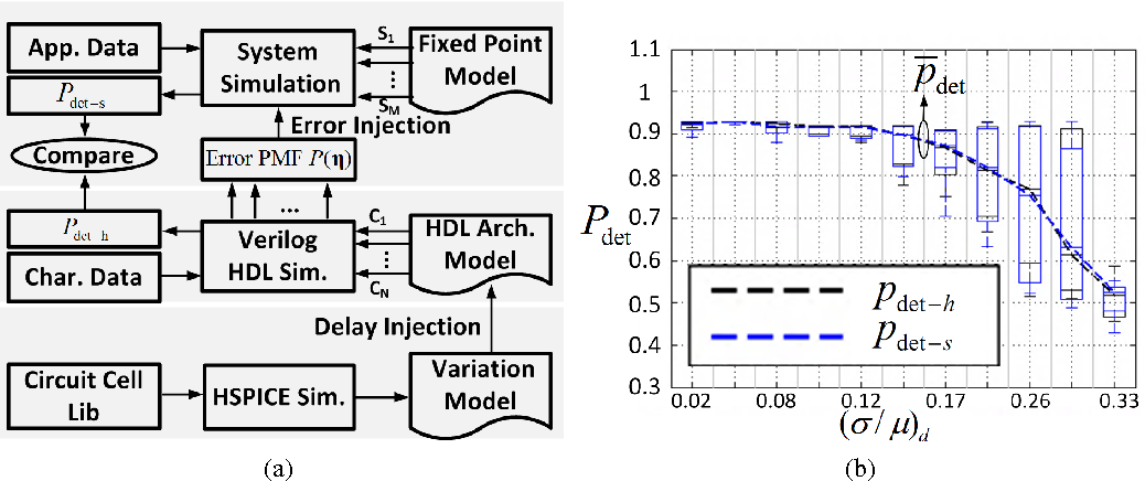 Figure 4 for Error-Resilient Machine Learning in Near Threshold Voltage via Classifier Ensemble