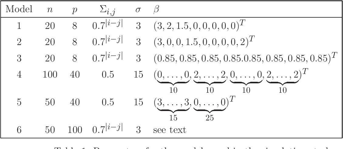 Figure 2 for Regression shrinkage and grouping of highly correlated predictors with HORSES