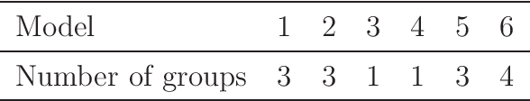 Figure 4 for Regression shrinkage and grouping of highly correlated predictors with HORSES