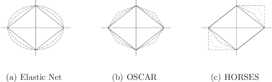 Figure 1 for Regression shrinkage and grouping of highly correlated predictors with HORSES