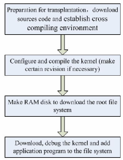 Figure 3 from Design and Realization of Modbus Protocol Based on