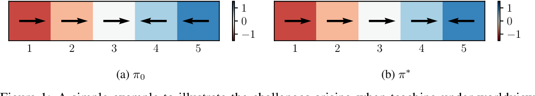 Figure 1 for Teaching Inverse Reinforcement Learners via Features and Demonstrations