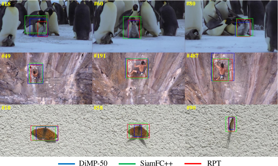 Figure 1 for RPT: Learning Point Set Representation for Siamese Visual Tracking