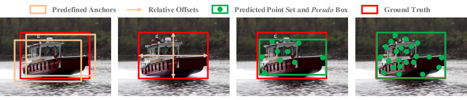 Figure 3 for RPT: Learning Point Set Representation for Siamese Visual Tracking