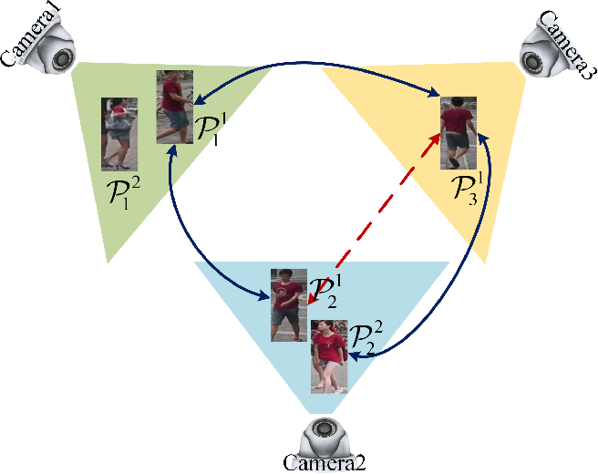 Figure 1 for Consistent Cross-view Matching for Unsupervised Person Re-identification