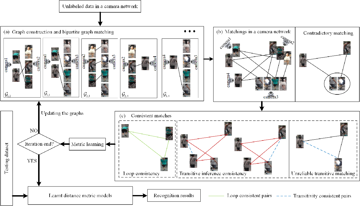 Figure 2 for Consistent Cross-view Matching for Unsupervised Person Re-identification